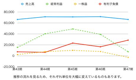 モス推移グラフ.png