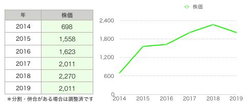 ラックランド株価推移.png