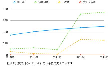 伊豆推移グラフ.png