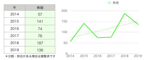 伊豆株価グラフ.png
