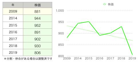 大森屋株価.png