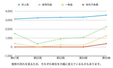 大森屋株価グラフ.png