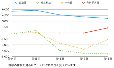 推移グラフ.png