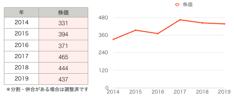 日本トランスシティ株価.png