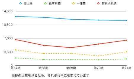 東都水産推移グラフ.png