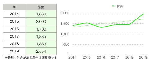 東都水産株価グラフ.png