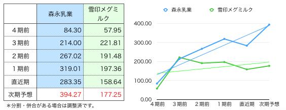 森永一株グラフ.png