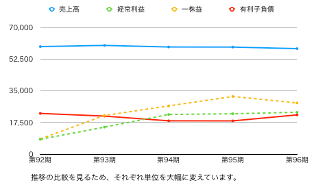 森永推移グラフ.png