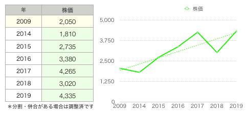 森永株価推移.png