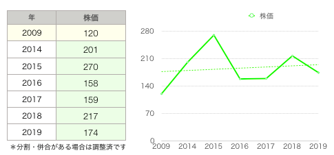 石垣株価.png