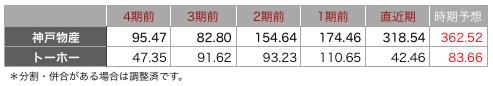 神戸物産一株.png