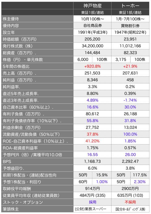神戸物産比較.png
