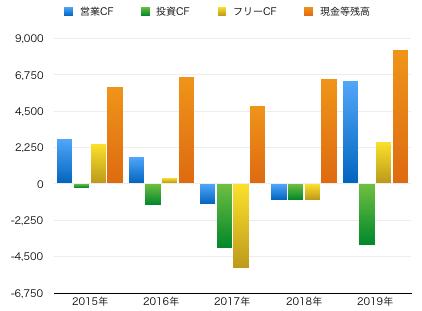 穴吹フリーCFグラフ.png