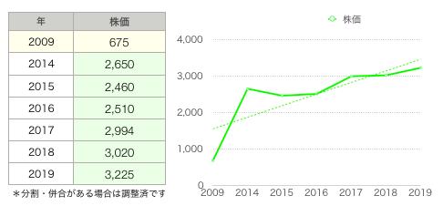 穴吹株価グラフ.png