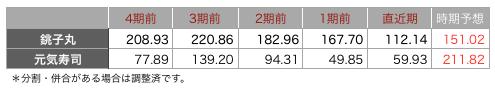 銚子丸一株3.png
