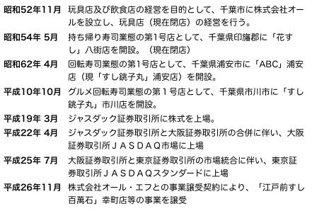 銚子丸沿革.png