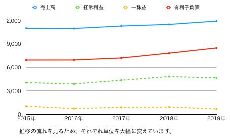 JK推移グラフ.png