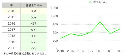 JK株価推移.png