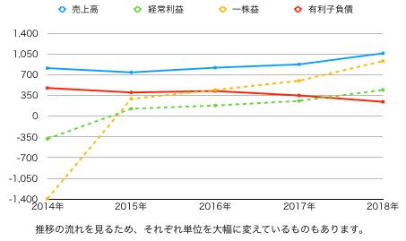 PR推移グラフ.png