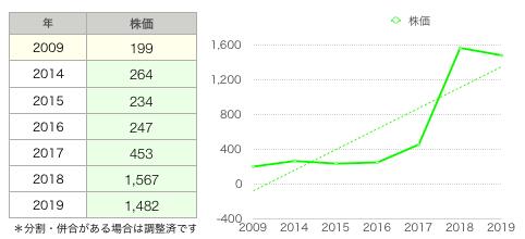 PR株価推移グラフ.png