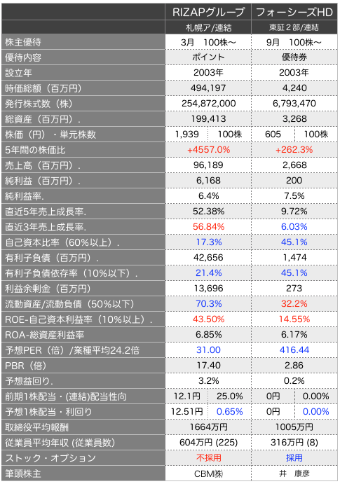 riz比較.png